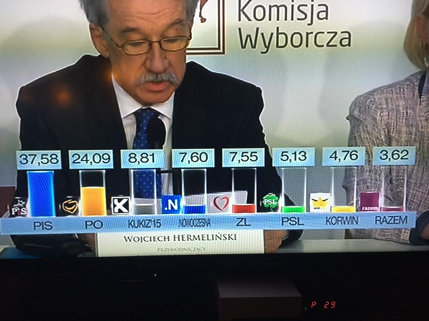 Valkommissionens ordförande Wojciech Hermeliński meddelade sent på måndagskvällen det slutgiltiga valresultatet. Foto: Lukas Blentesson.