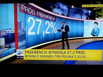 Bara drygt 27 proc av Warszawaborna gick till valurnorna på söndagen. Det innebär att borgmästaren,  ,sitter kvar.
